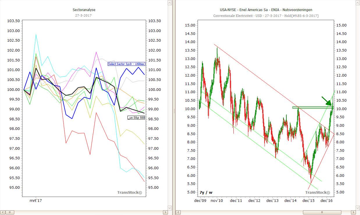 TransStock-Belegt u voor de lange- of voor de korte termijn?