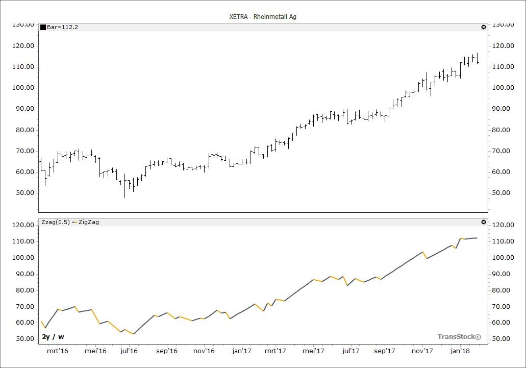 TransStock Zag Indicator (ZZ)