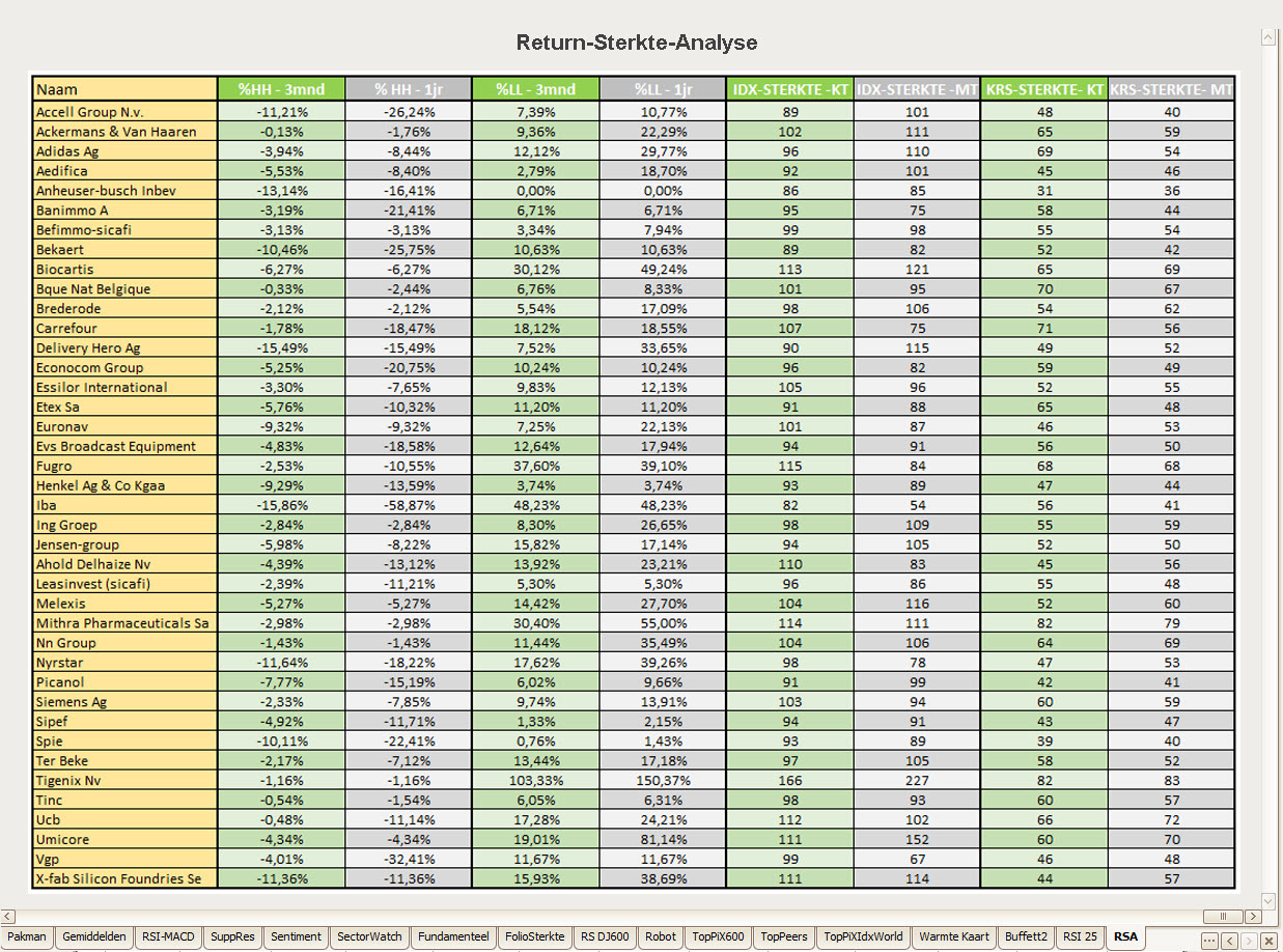 TransStock-Lijsten met koopwaardige aandelen