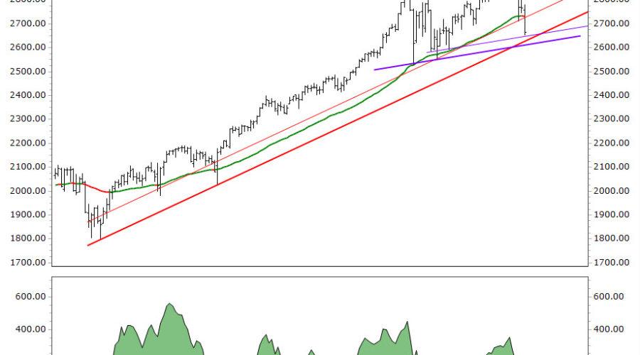 S&P500 test nieuwe lows