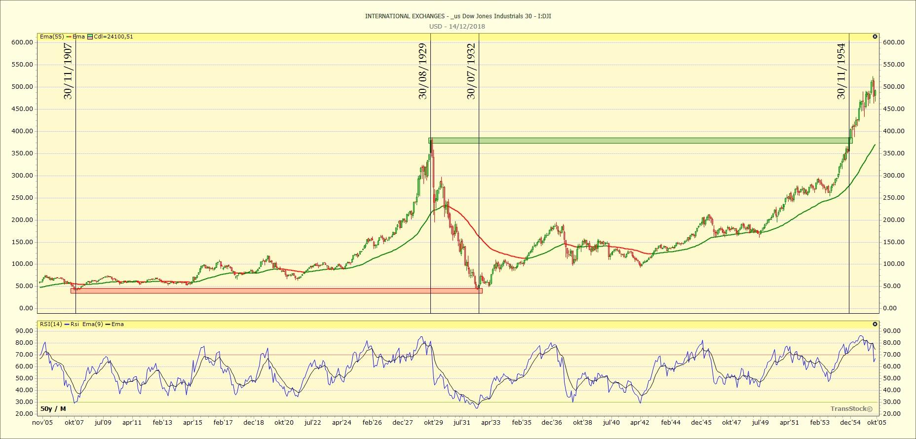 Dow Jones Industrials 1929