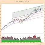 S&P500-beursindex