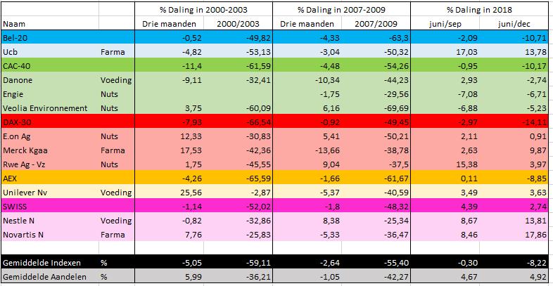 tabel defensieve aandelen