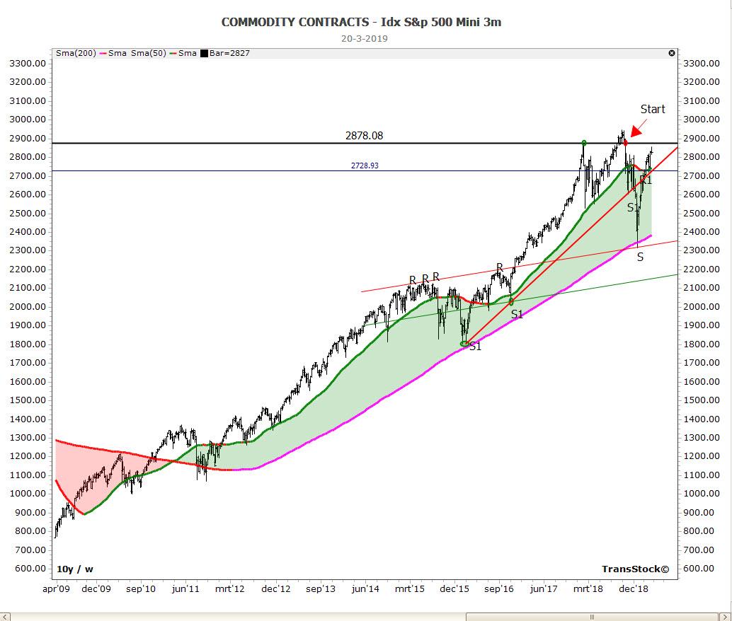 S&P500 beursindex