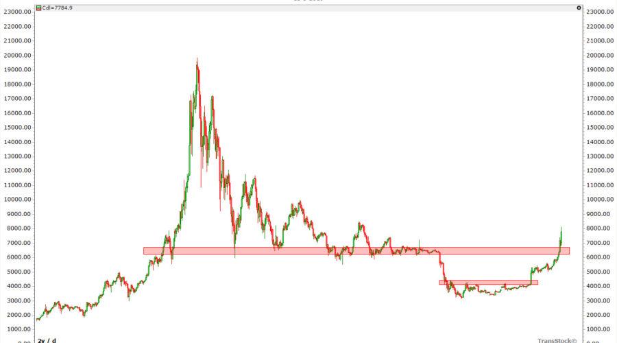 Bitcoin nieuwe hausse