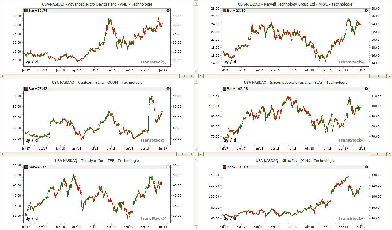 Sox aandelen