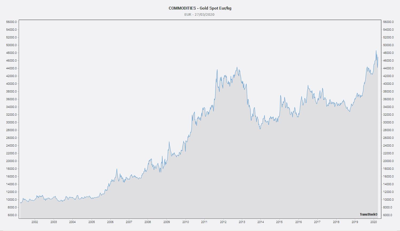 goudprijs in euro