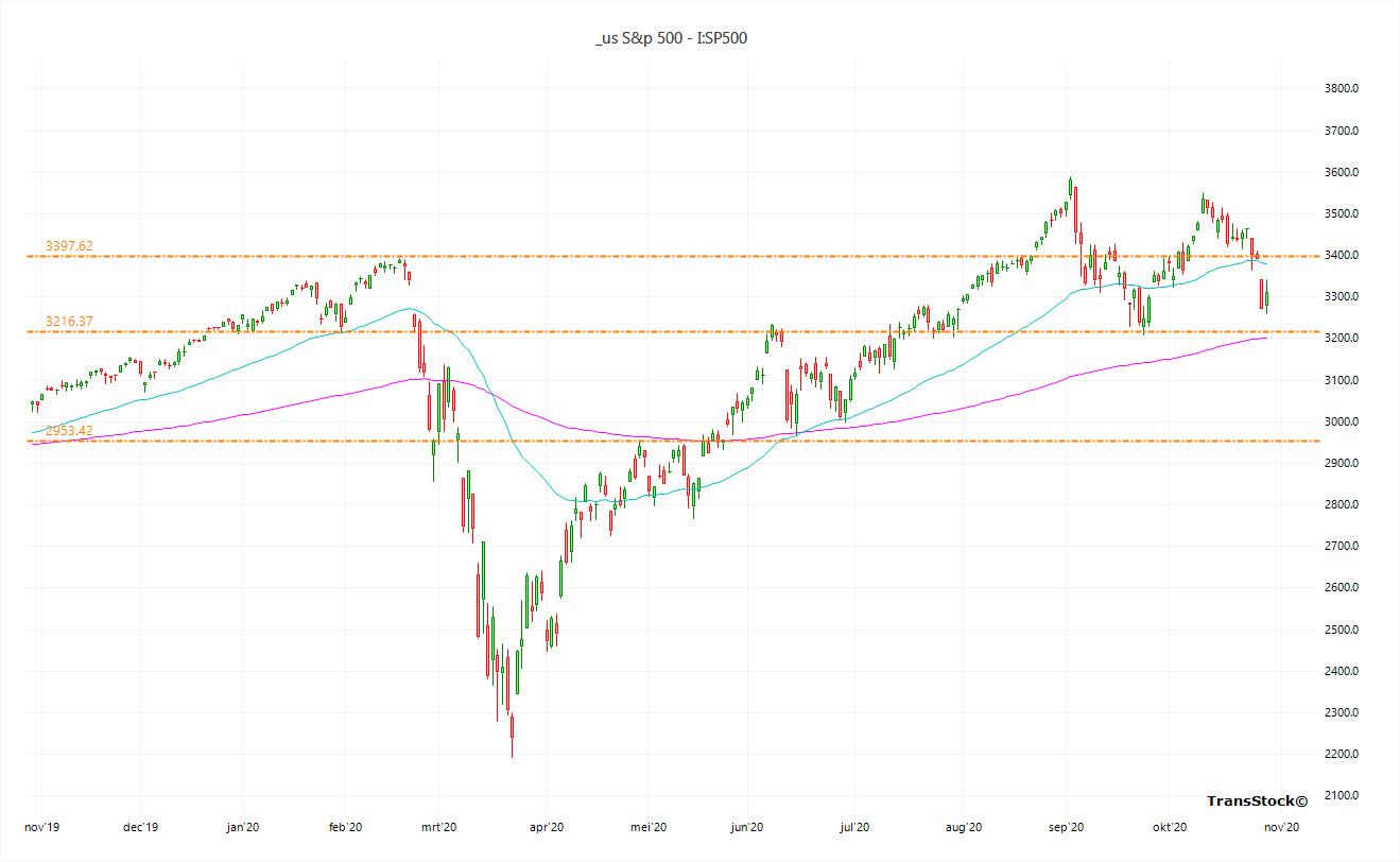 SP500 - 20201030 - Averages