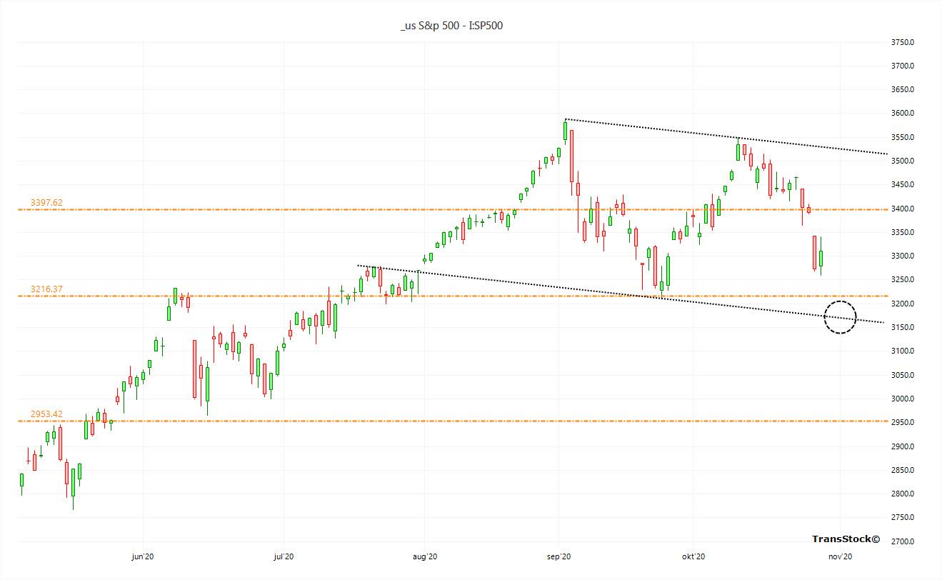 SP500 - 20201030 - Trendlines