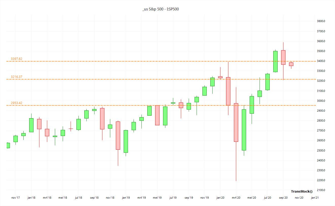 S&P500 - Pivots Month