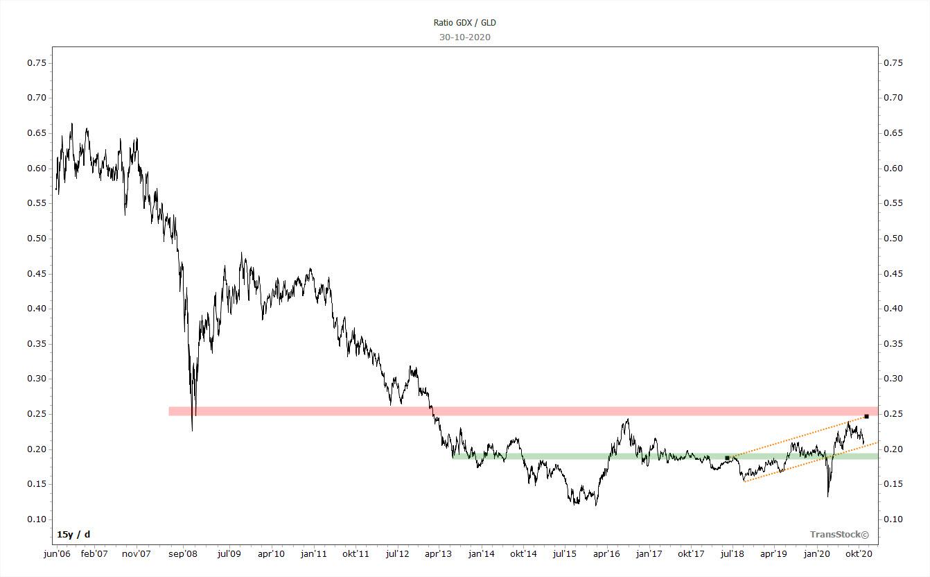 Gold - 20201102 - Ratio